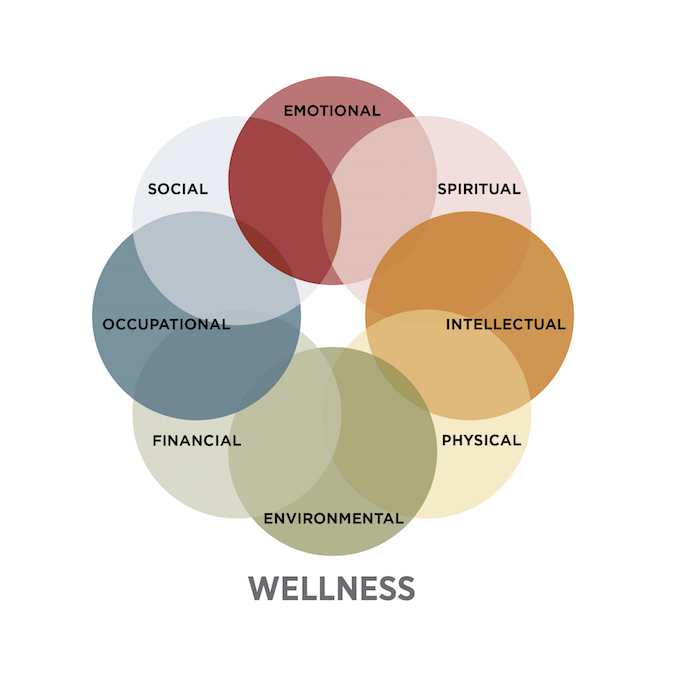 8 dimensions of wellness, SAMHSA.gov